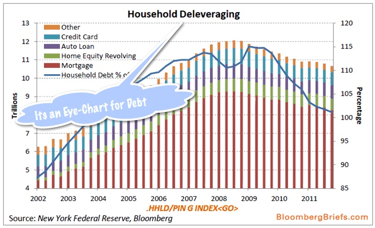 Annual Household Cosumer Debt Can Debt Be a Good Thang?